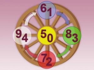 Zahlenrad